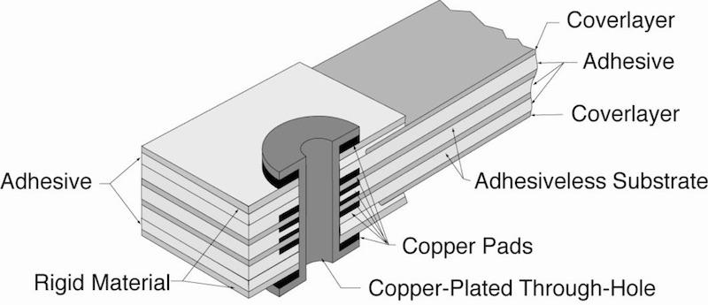 ipc linee guida 2223 rigid flex - Adhesiveless Substrate Construction