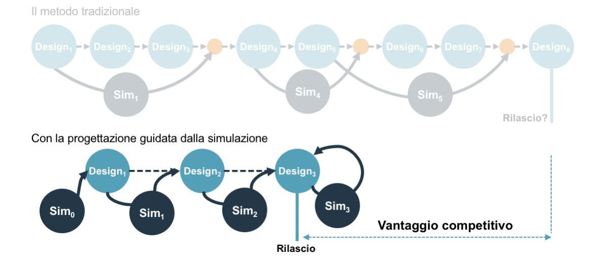 progettazione guidata dalla simulazione (simulation driven design)