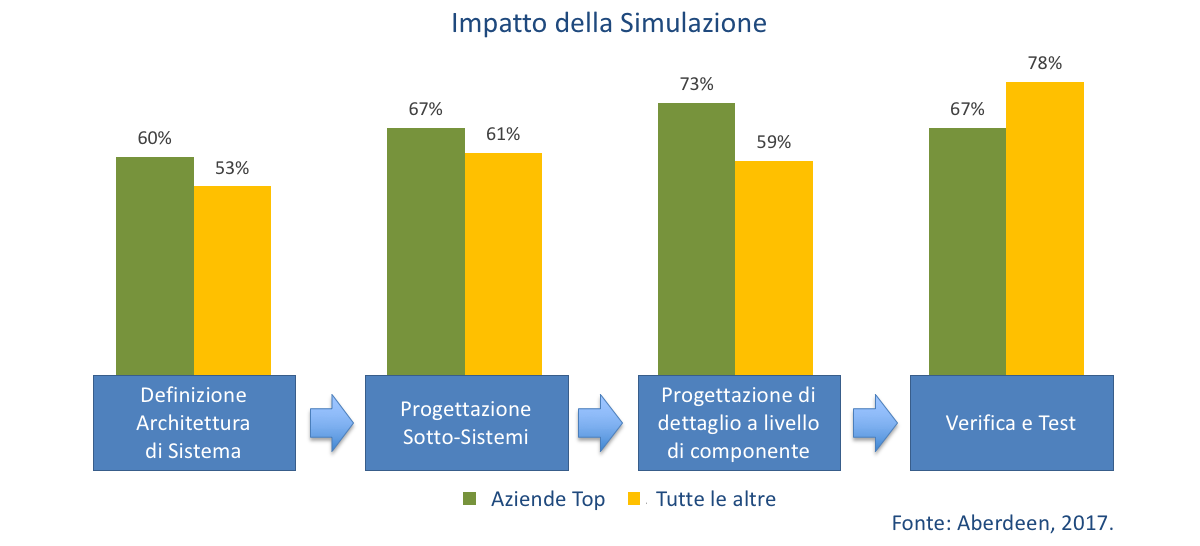 impatto della progettazione guidata dalla simulazione (simulation driven design)