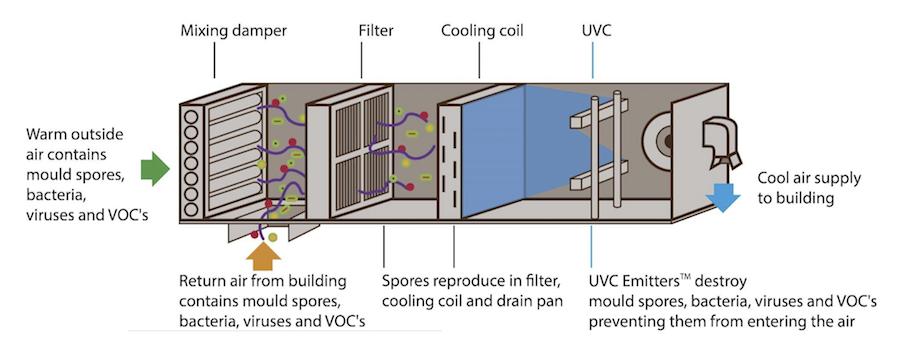 sanificazione UV-C anti coronavirus