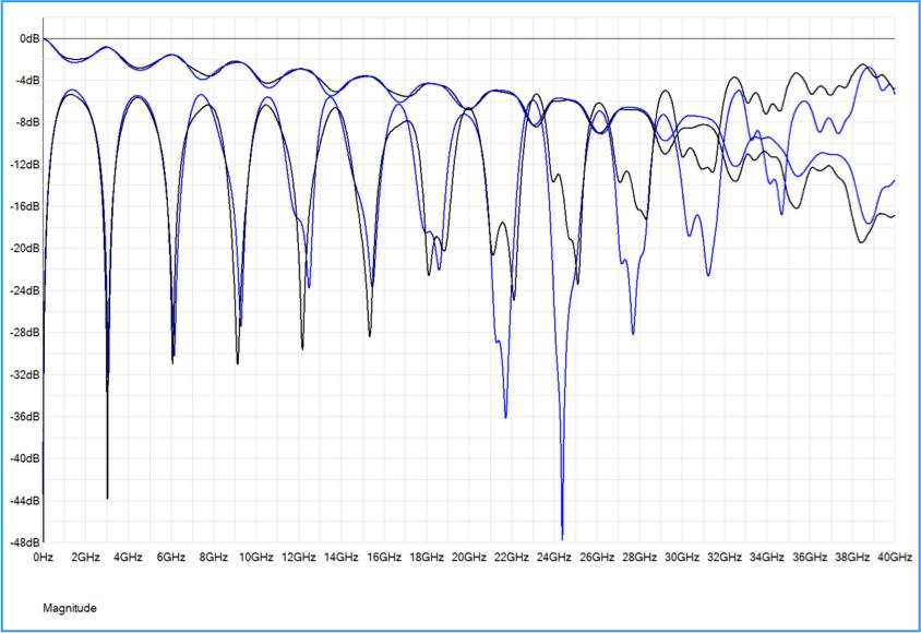 Simulación de propagación de onda tipo full-wave con HyperLynx